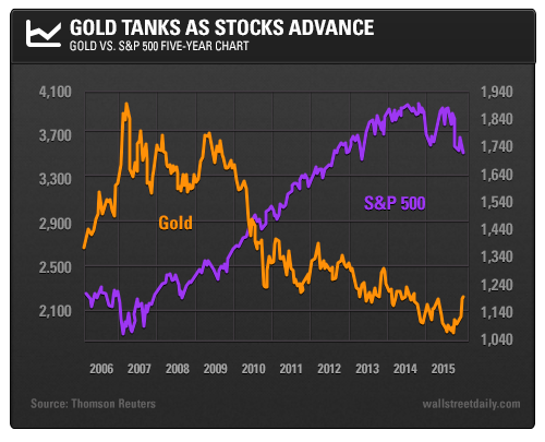 Gold Tanks as Stocks Advance: Gold vs. S&P 500 Five-Year Chart