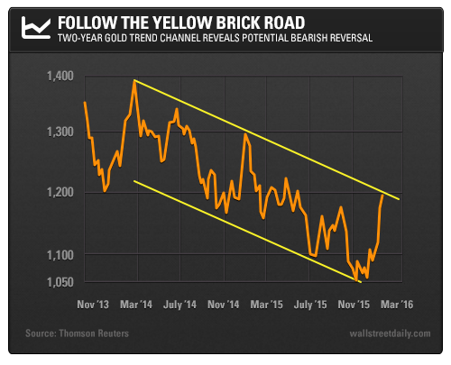 Follow the Yellow Brick Road: Two-Year Gold Trend Channel Reveals Potential Bearish Reversal