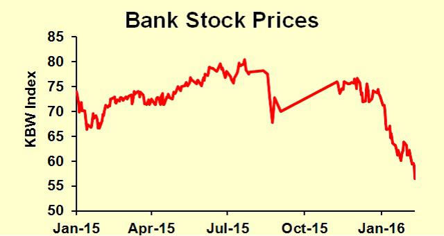 Banks stock prices