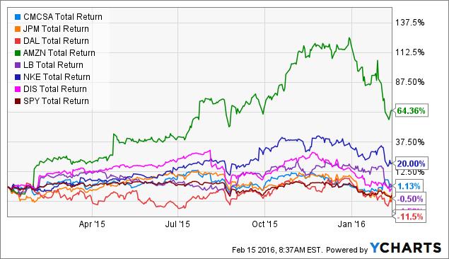 CMCSA Total Return Price Chart