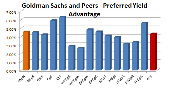 Goldman Sachs One Preferred Yield Is Not Like Another