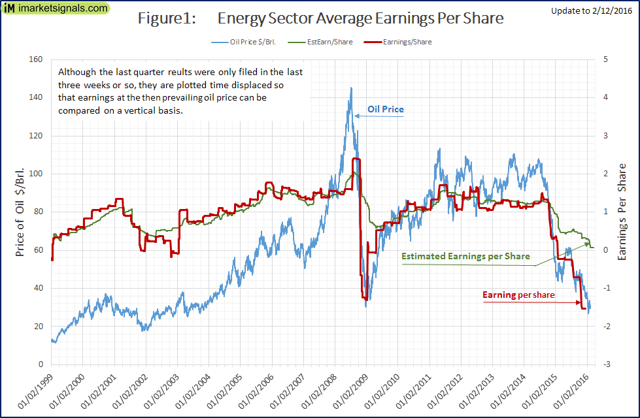 Average earning per share for the energy sector