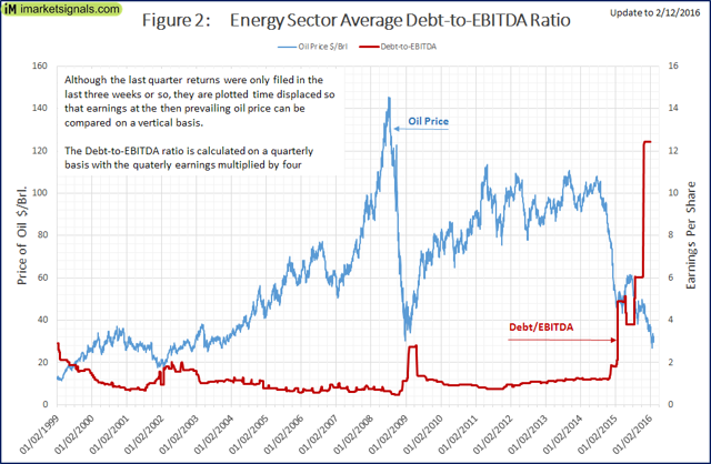 Average Debt-to-EBITDA ratio for the energy sector of the S&P 500