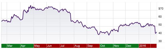 Mylan stock price, 1 year