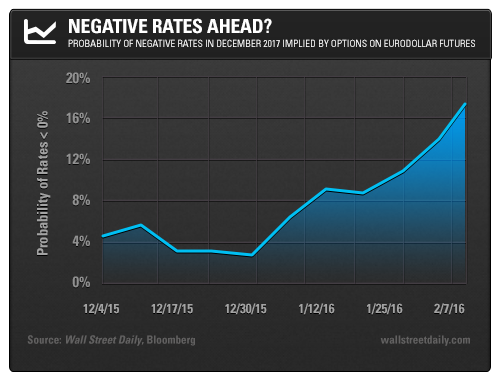 Negative Rates Ahead? Probability of Negative Rates in December 2017 Implied by Options on Eurodollar Futures