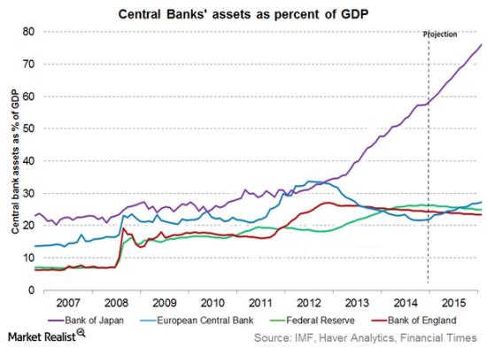 Central bank balance sheets Fed 16