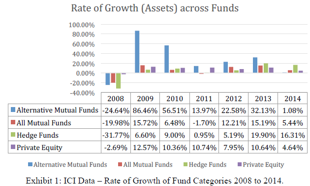 Rate of Growth Across Funds