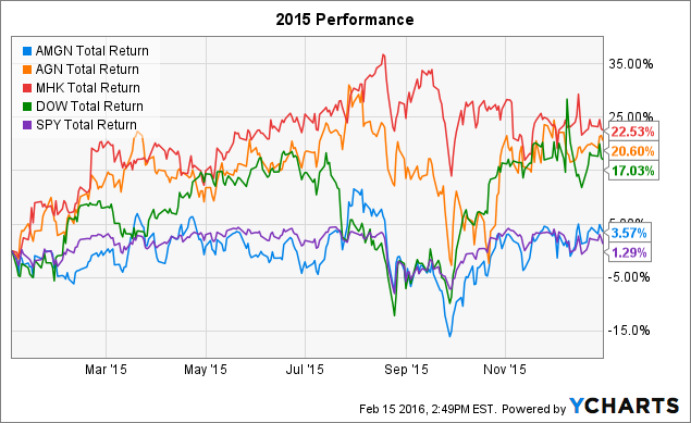 AMGN Total Return Price Chart