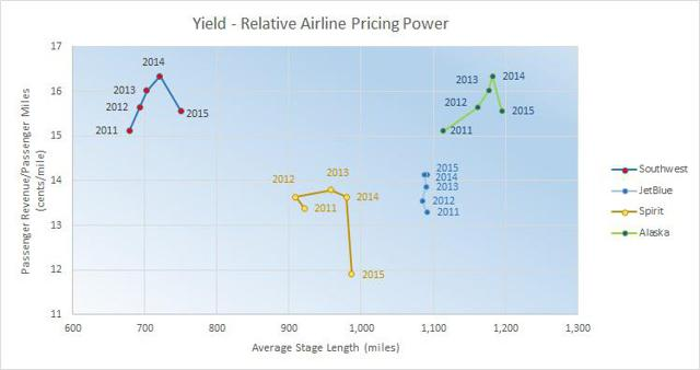 2011 - 2015 Yield vs Stage Length - Relative Airline Pricing Power