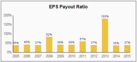 Brown-Forman Dividend EPS Payout