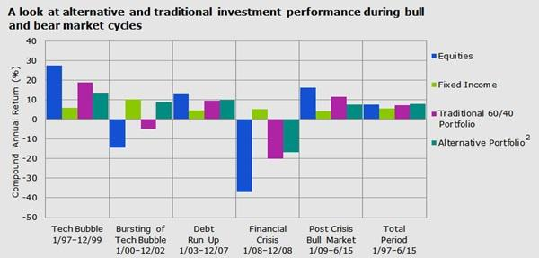 alternative investments during market cycles