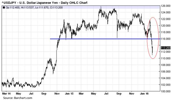 United States Dollar versus the Japanese Yen - Daily OHLC Chart