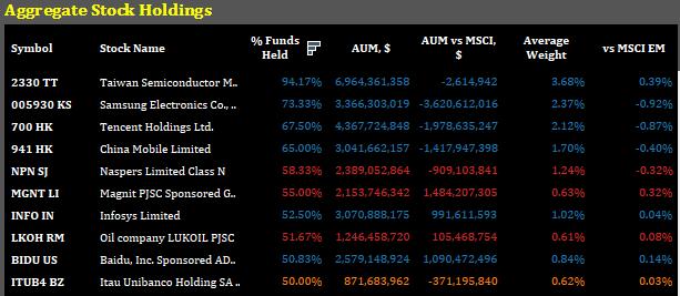 EM fund holdings