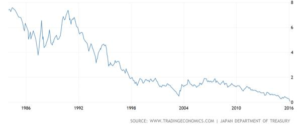 Ten Year Japanese Government Bond Chart