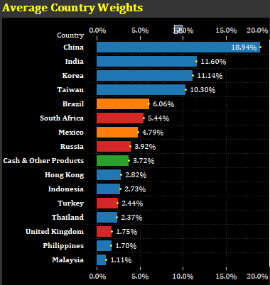 country weightings