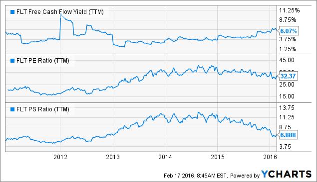 FLT Free Cash Flow Yield (<a href=