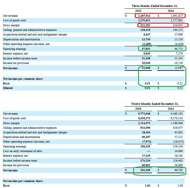 case summary owens minor inc Owens & minor: the numbers make a bull case, the business doesn't summary omi offers an attractive 67% yield, but there's real danger here the core business is declining, margin compression is increasing, and debt is not far from owens & minor (omi) looks like it could be a risk worth taking.
