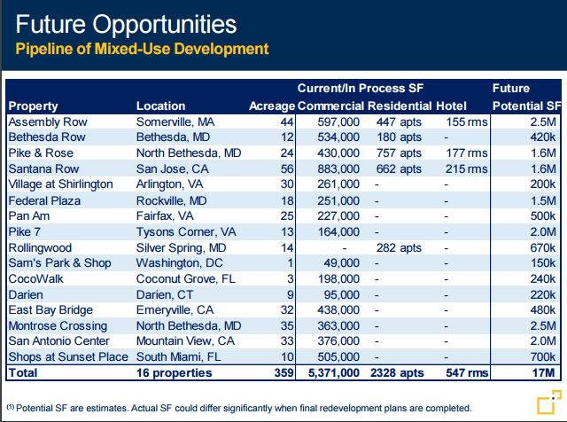 Federal Realty pipeline. Source: Federal Realty