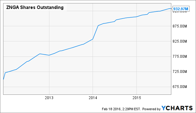 ZNGA Shares Outstanding Chart