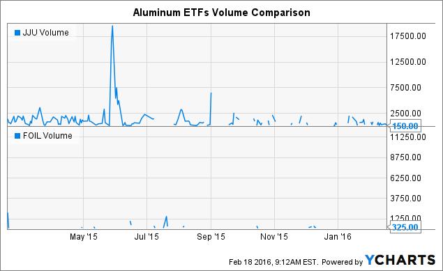 JJU Volume Chart