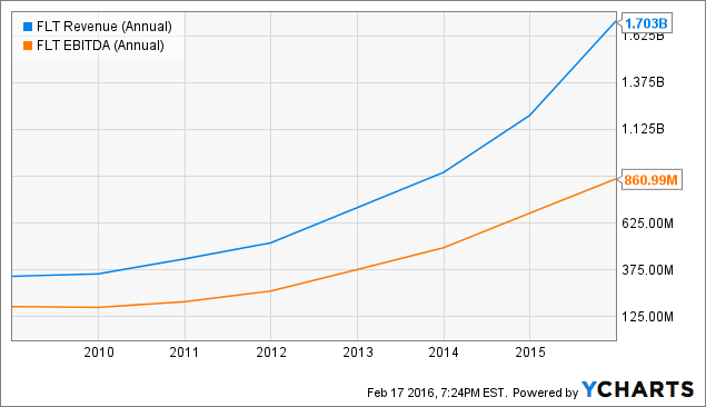 FLT Revenue (Annual) Chart