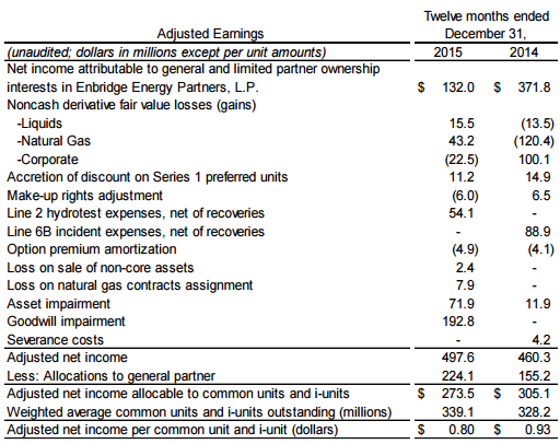 Adjusted Earnings reconciliation