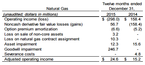 Adjusted operating income from natural gas segment