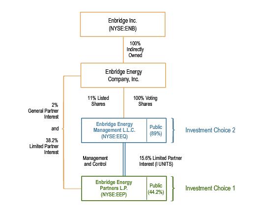 Ownership diagram