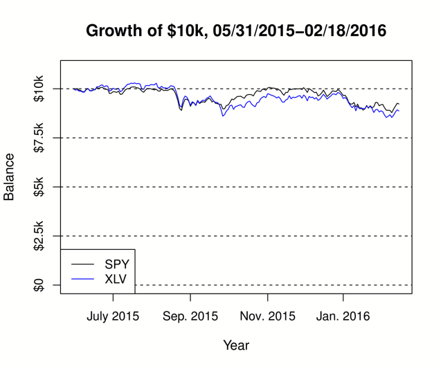 Figure 1. Growth of $10k from May 31, 2015, to Feb. 18, 2016.