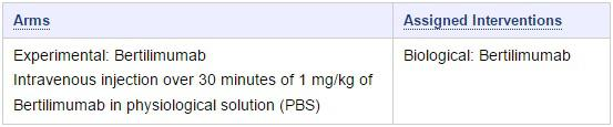 Dosing from BP trial record