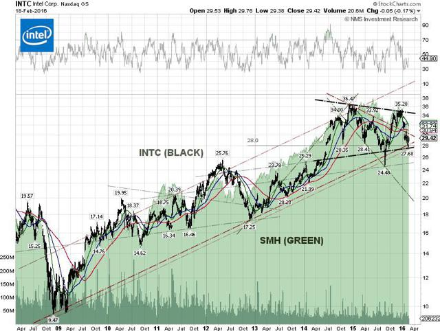 Intel Technical Chart