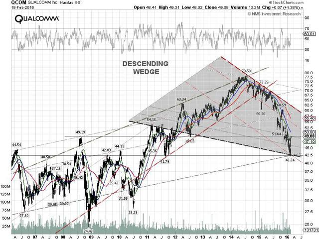 Qualcomm Technical Chart