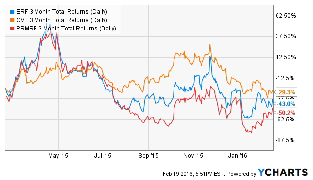ERF 3 Month Total Returns (Daily) Chart