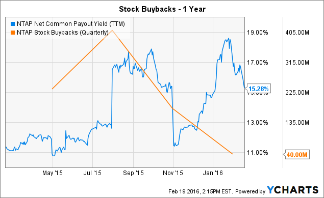 NTAP Net Common Payout Yield (<a href=