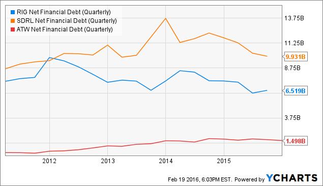 RIG Net Financial Debt (Quarterly) Chart