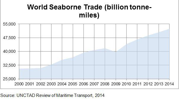 World seabourne trade.jpg