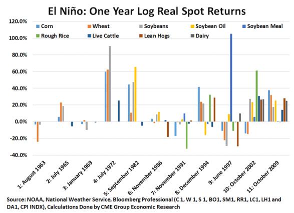 El Nino 1 Year Later