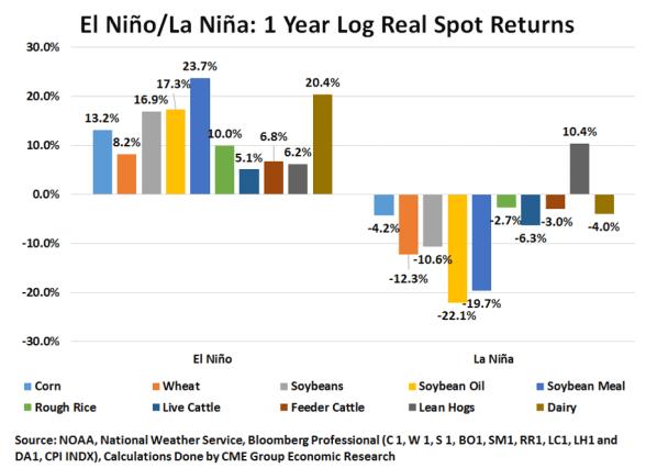 El Nino La Nina 1 Year Later