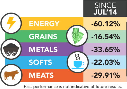 Futures Sector Performance