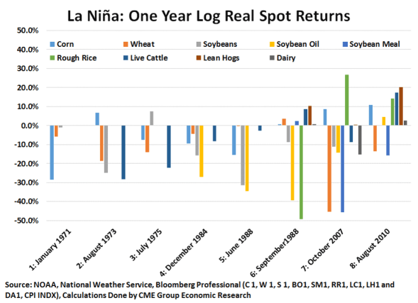 La Nina 1 Year Later
