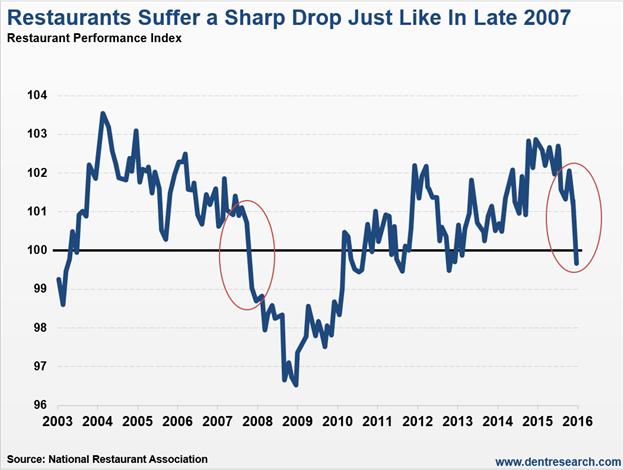 Restaurants Suffer a Sharp Drop Just Like in Late 2007