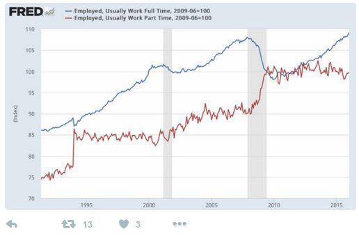 Employment full time vs part time 2-14-16.jpg