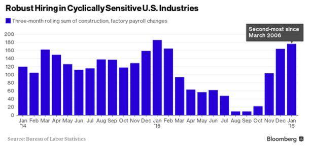 Industril sector hiring 2-14-16.jpg