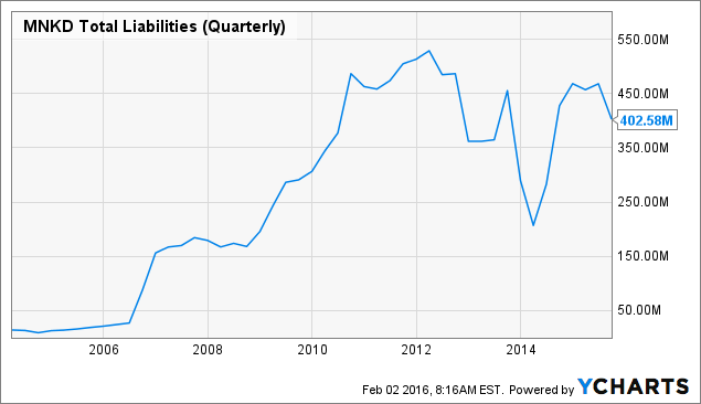 MNKD Total Liabilities (Quarterly) Chart