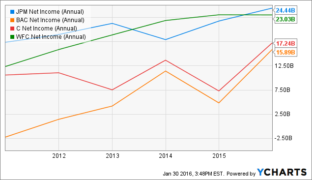 JPM Net Income (Annual) Chart