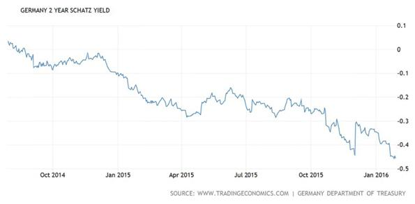 Germany Two Year Schatz Yield Chart