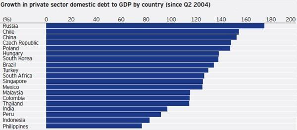 Growth in private sector domestic debt to GDP by country