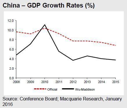 China GDP 2-1-16