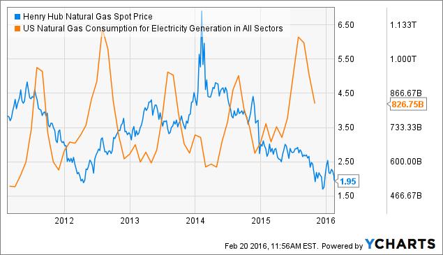 Atmos Natural Gas Prices