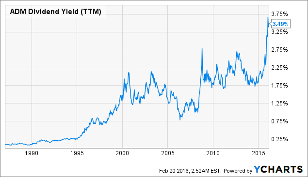 ADM Dividend Yield (<a href=